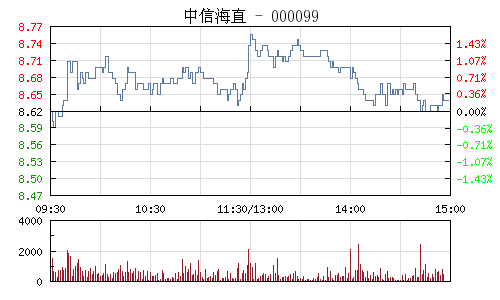中信海直(000099)行情走势图