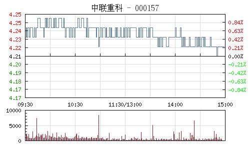 中联重科(000157)行情走势图