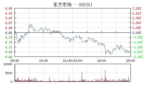 东方市场(000301)行情走势图