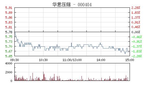 华意压缩(000404)行情走势图