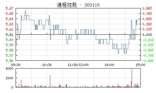 通程控股(000419)行情走势图