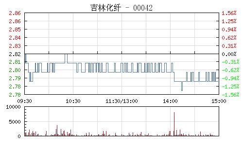 吉林化纤(000420)行情走势图
