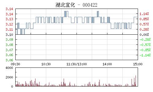 湖北宜化(000422)行情走势图