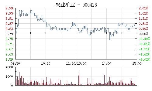 兴业矿业(000426)行情走势图