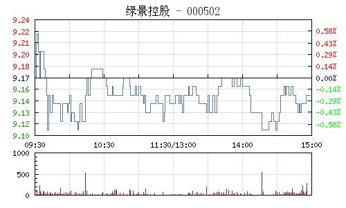 绿景控股(000502)行情走势图