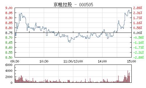 京粮控股(000505)行情走势图
