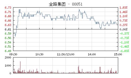 金路集团(000510)行情走势图