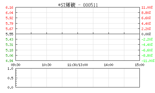 *ST烯碳(000511)行情走势图