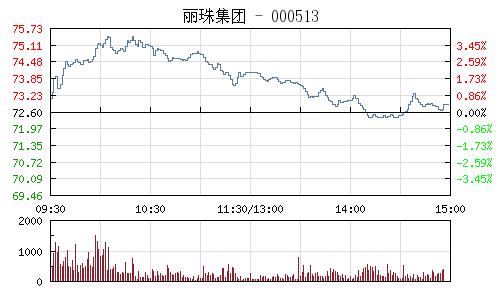 丽珠集团(000513)行情走势图