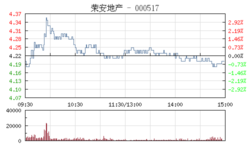 荣安地产(000517)行情走势图