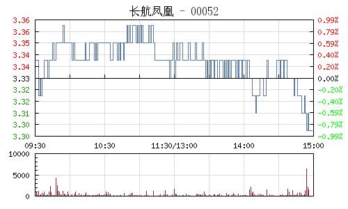 长航凤凰(000520)行情走势图