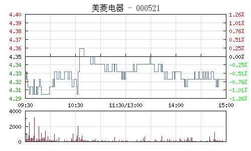 美菱电器(000521)行情走势图