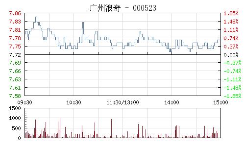 广州浪奇(000523)行情走势图