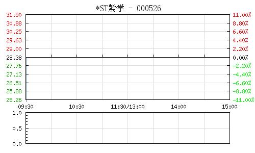 *ST紫学(000526)行情走势图