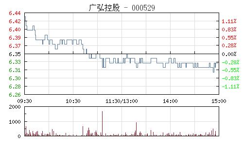 广弘控股(000529)行情走势图