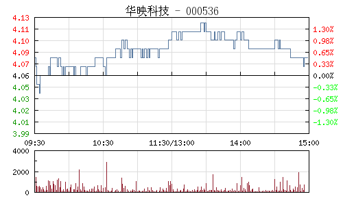 华映科技(000536)行情走势图
