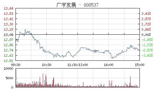 广宇发展(000537)行情走势图