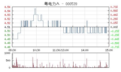粤电力A(000539)行情走势图