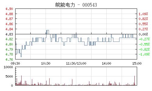 皖能电力(000543)行情走势图