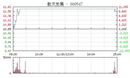 航天发展(000547)行情走势图