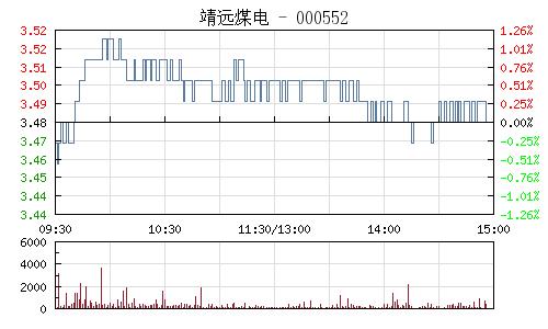 靖远煤电(000552)行情走势图