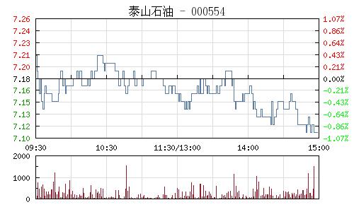 泰山石油(000554)行情走势图