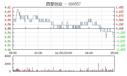 西部创业(000557)行情走势图