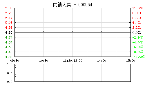 供销大集(000564)行情走势图