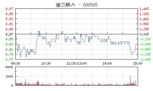 渝三峡A(000565)行情走势图
