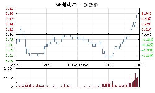 金洲慈航(000587)行情走势图