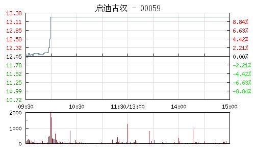 启迪古汉(000590)行情走势图