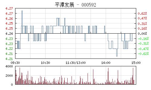 平潭发展(000592)行情走势图