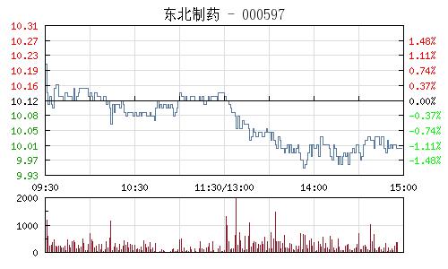 东北制药(000597)行情走势图
