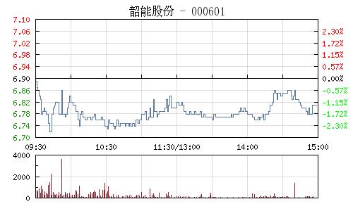 韶能股份(000601)行情走势图