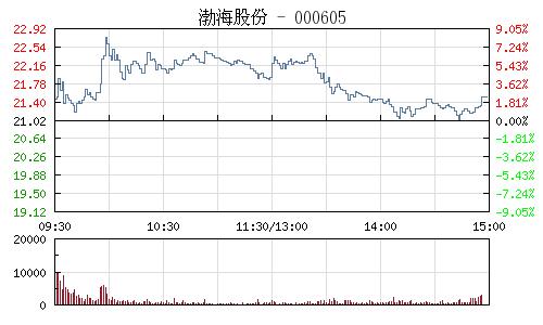 渤海股份(000605)行情走势图