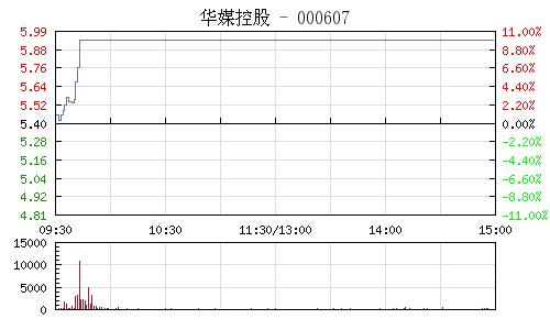 华媒控股(000607)行情走势图