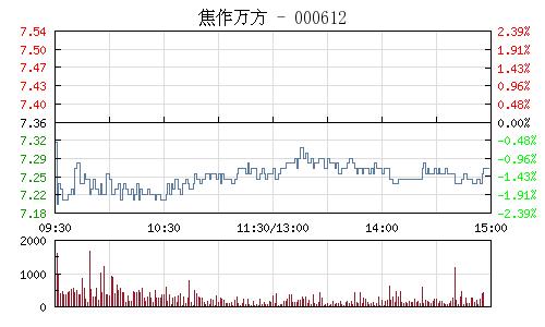 焦作万方(000612)行情走势图