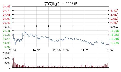 京汉股份(000615)行情走势图