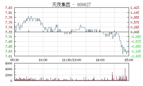 天茂集团(000627)行情走势图