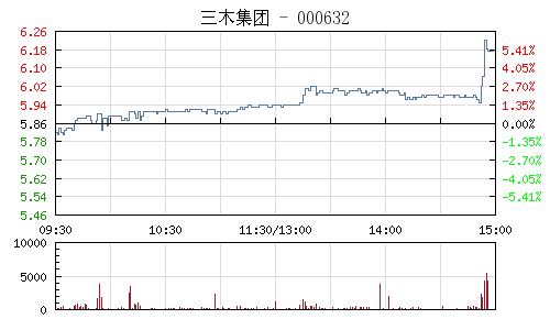 三木集团(000632)行情走势图