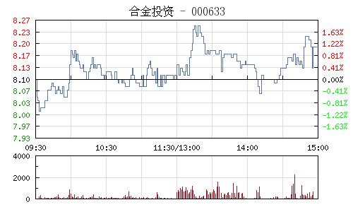 合金投资(000633)行情走势图