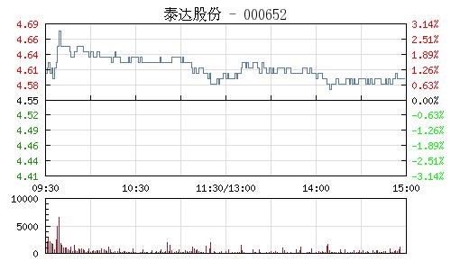 泰达股份(000652)行情走势图