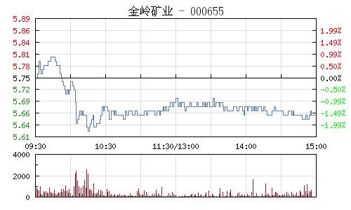 金岭矿业(000655)行情走势图