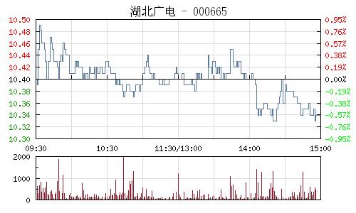 湖北广电(000665)行情走势图