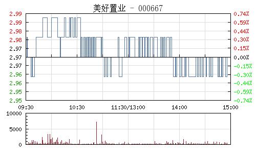 美好置业(000667)行情走势图