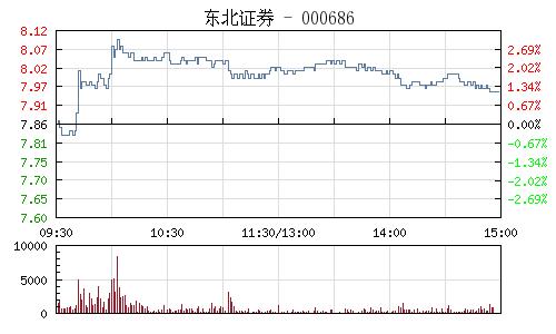 东北证券(000686)行情走势图