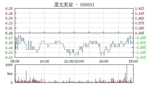 亚太实业(000691)行情走势图
