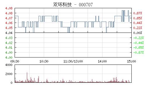 双环科技(000707)行情走势图