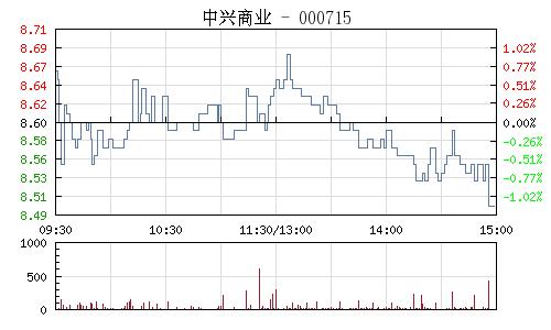 中兴商业(000715)行情走势图