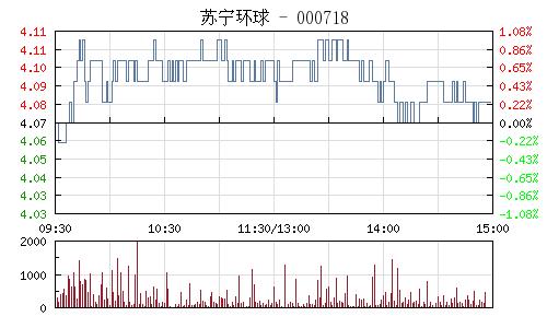 苏宁环球(000718)行情走势图